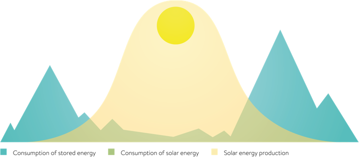 illustration_curve_eco